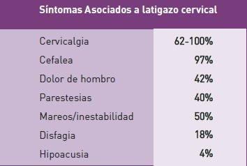 Síntomas latigazo cervical